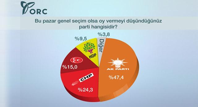 Ne CHP'li ne de MHP'li seçmen iktidar olmaya inanıyor!